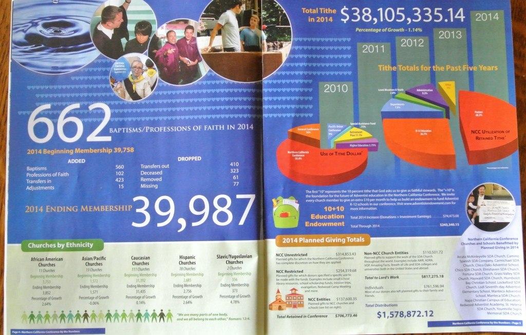 Финансовый отчет за 2014