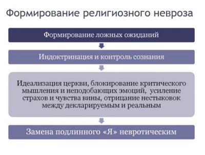 ФОРМИРОВАНИЕ В ЧЕЛОВЕКЕ РЕЛИГИОЗНОГО НЕВРОЗА