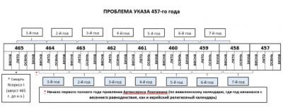 ИСТОРИЧНОСТЬ 457 ГОДА КАК НАЧАЛА ПЕРИОДА В 2300 ВЕЧЕРОВ И УТР
